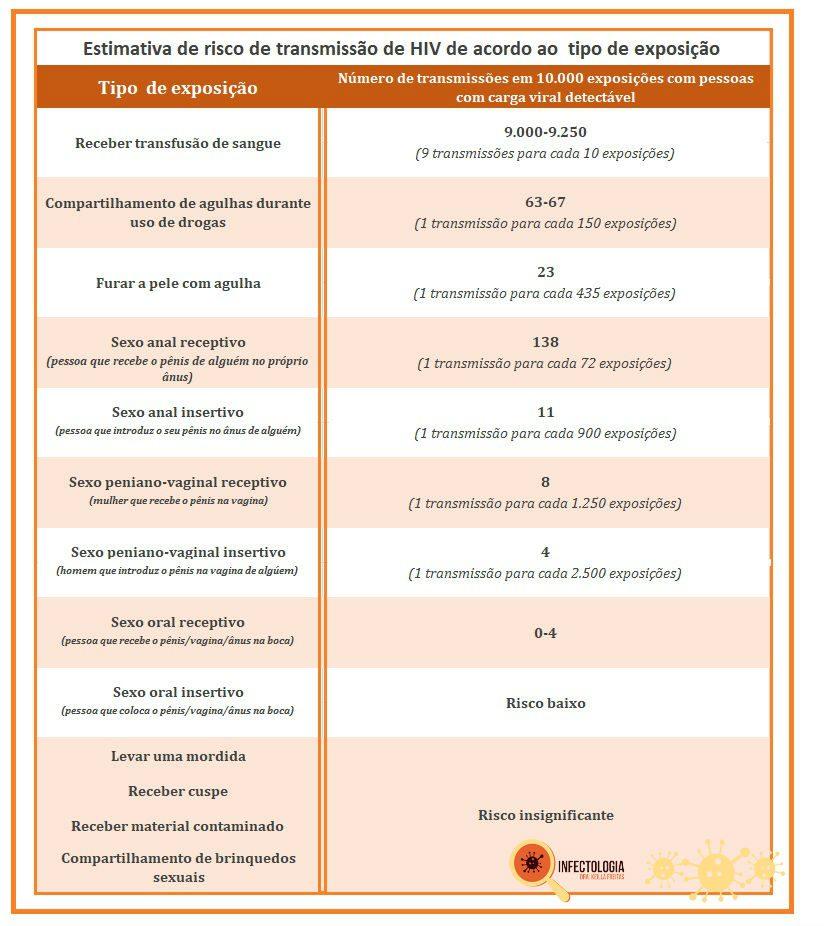 risco de transmissão do HIV