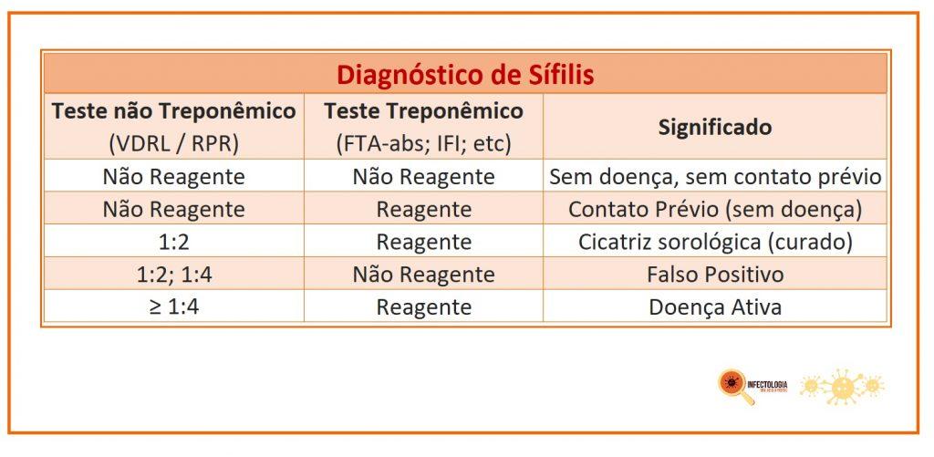 Como Fazer o Diagnóstico da Sífilis?