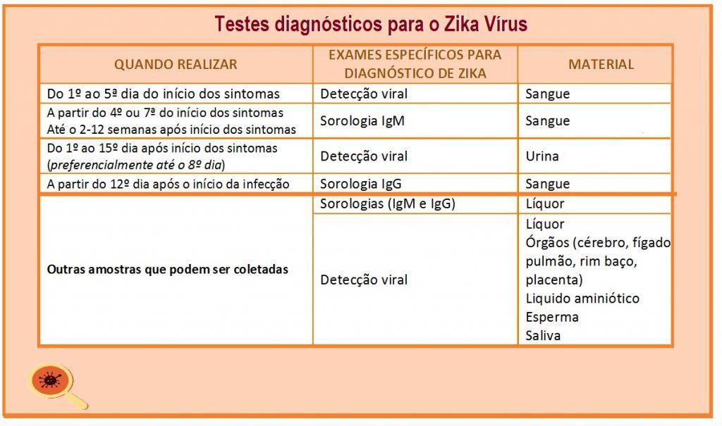 tabela-diagnistico-virus-zika