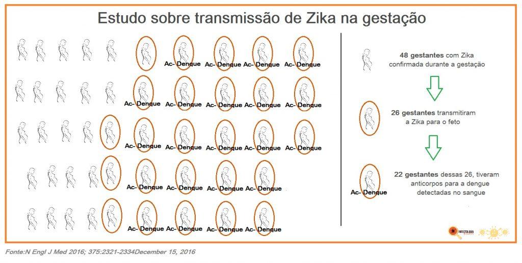 estudo-sobre-transmissao-de-zika-na-gestacao