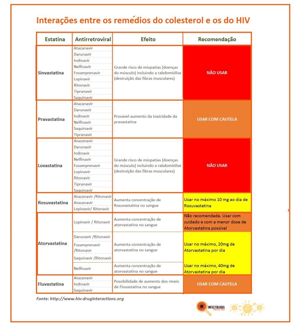 interacoes-entre-remedios-do-coletesterol-e-os-do-hiv