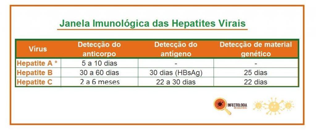 Janela imunológica das hepatites virais