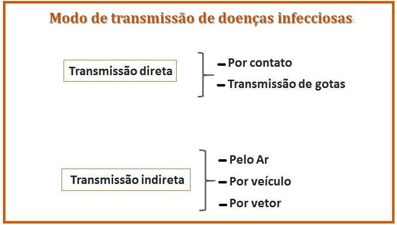 Transmissão de doenças infecciosas: Como ocorrem ?