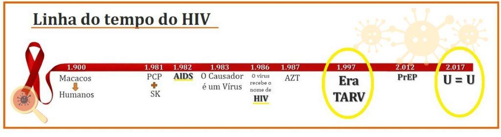 História do HIV