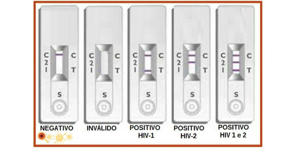 AutoTeste do HIV - conheça