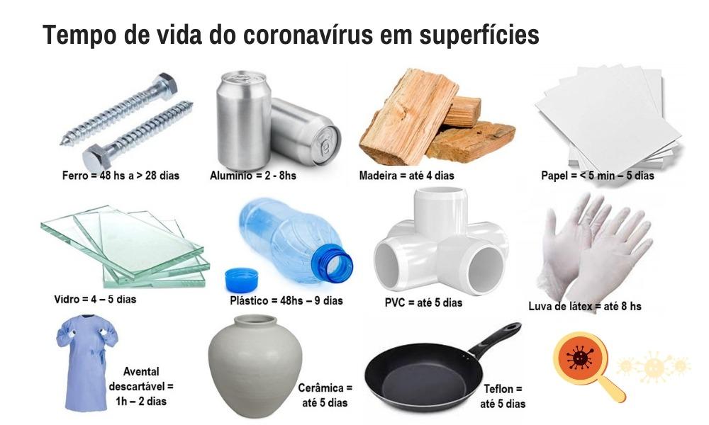Novo Coronavírus: Tudo o que Você Precisa Saber - Permanente