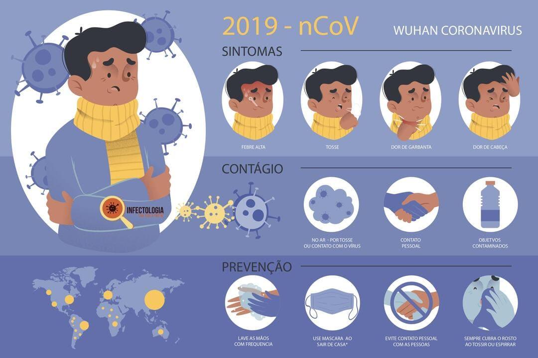 Tudo sobre o Novo Coronavirus